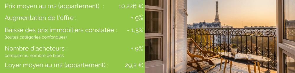 Paris marché immobilier