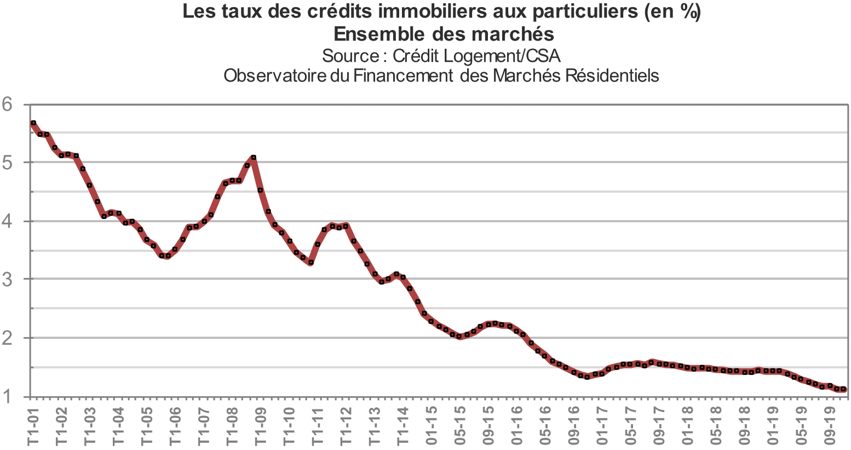 Taux crédit immobilier