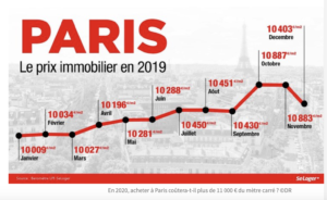 Evolution des prix immobiliers en France