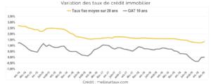 Variation des taux de crédit immobilier